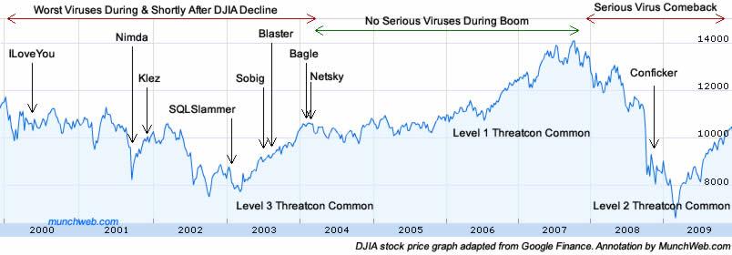 Computer Virus Increase Driven by Weak Economy? | Top Trojans & Worms Follow Stock Market ...