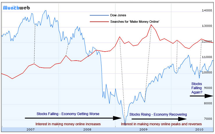 make money online vs dow jones stock market