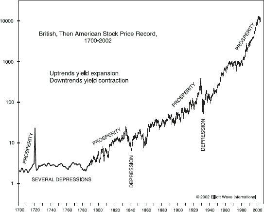 recession-prosperity-graph